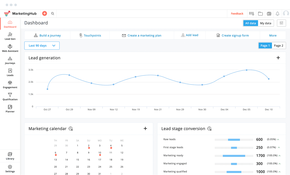 zoho marketinghub dashboard